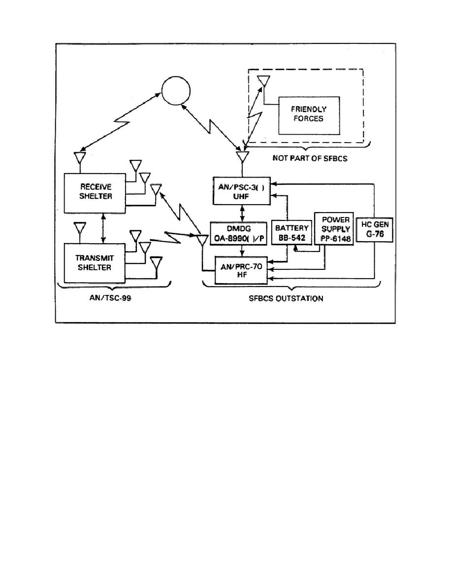 Figure 3 2 Typical  mand Links Of A Tcs A 101 in addition Testtype additionally Figure 4 3 Special Forces Bcs Concept Of Operation 118 also N   B5l also N   B1. on satellite communication systems pdf