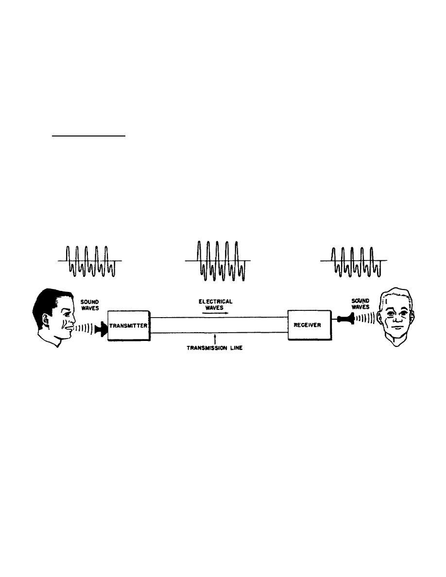 Telecommunications -professional