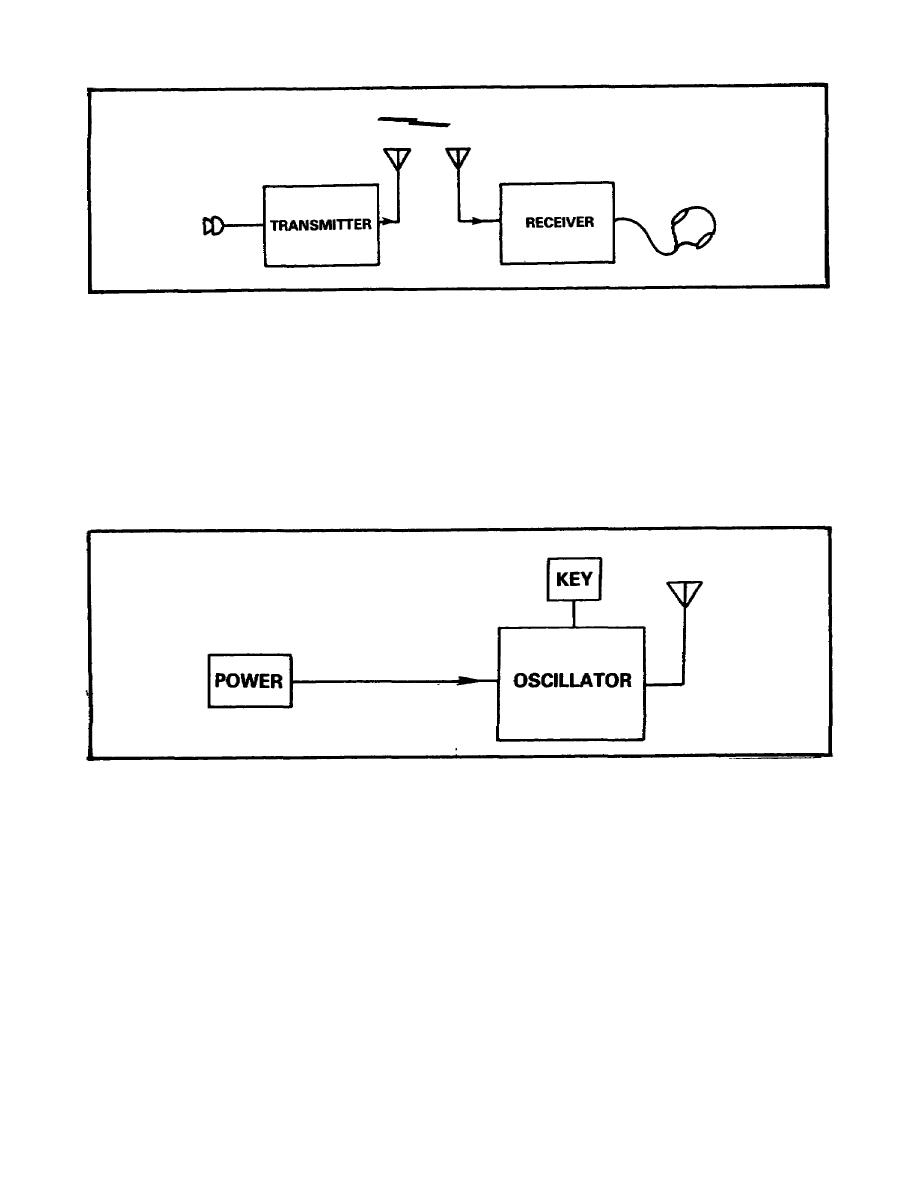 figure 1  block diagram of basic radio set