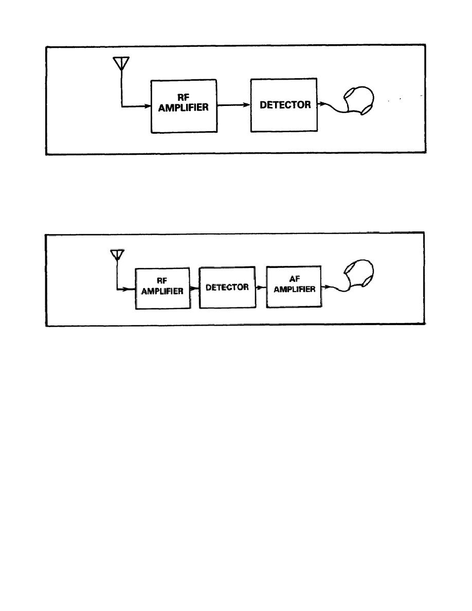 SS034560011im figure 4 block diagram of detector and rf amplifier