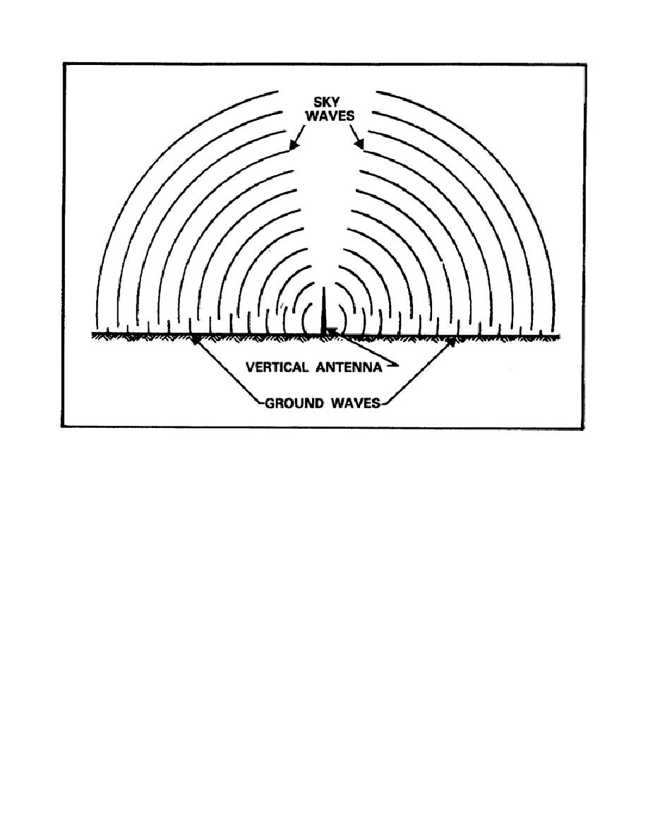 figure 6  radiation of radio waves from a vertical antenna