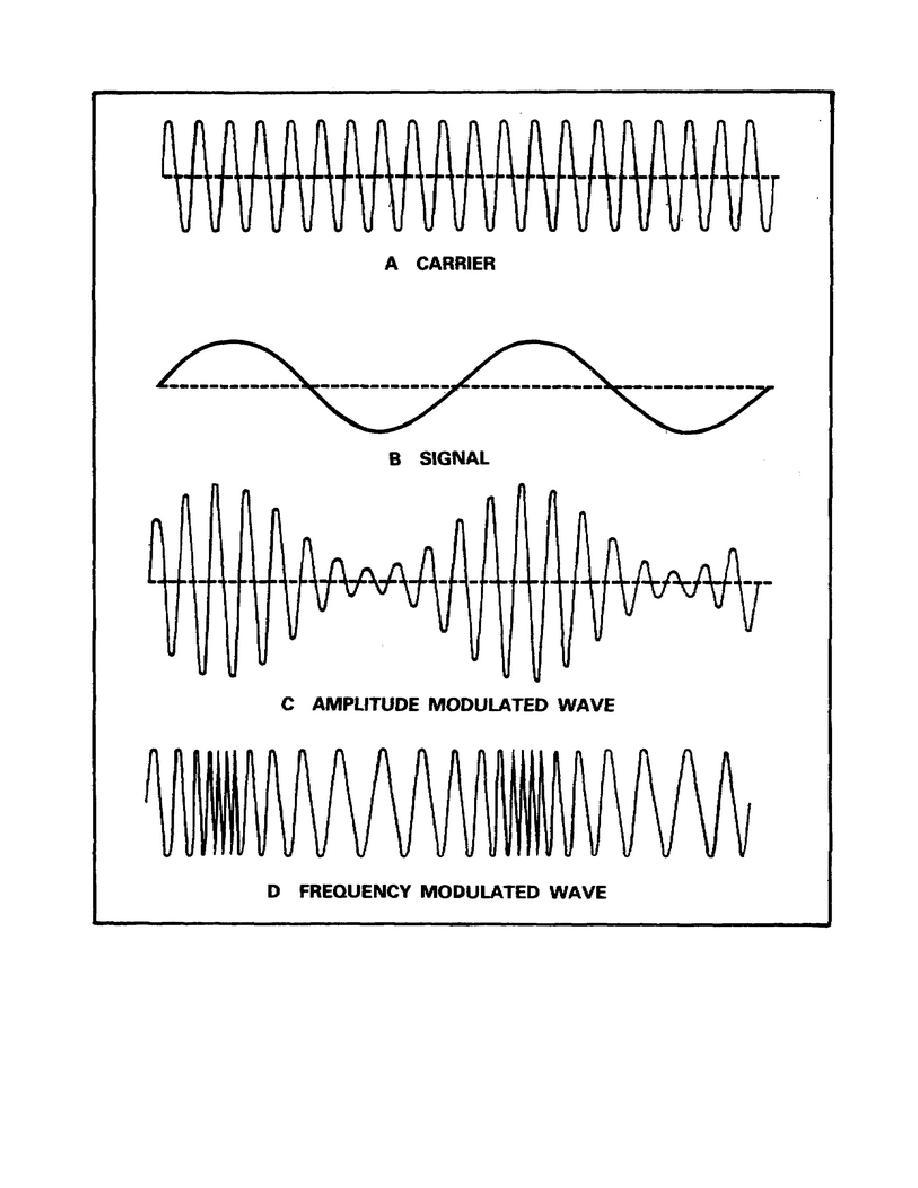 fm modulation Frequency modulation in frequency modulation (fm), unlike am, the amplitude of the carrier is kept constant, but its frequency is altered in accordance with variations in the audio signal being sent.