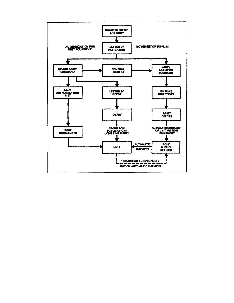 Logic Flow Diagram Symbols Wiring Diagrams Control Figure 135 Symbol Chart Sample