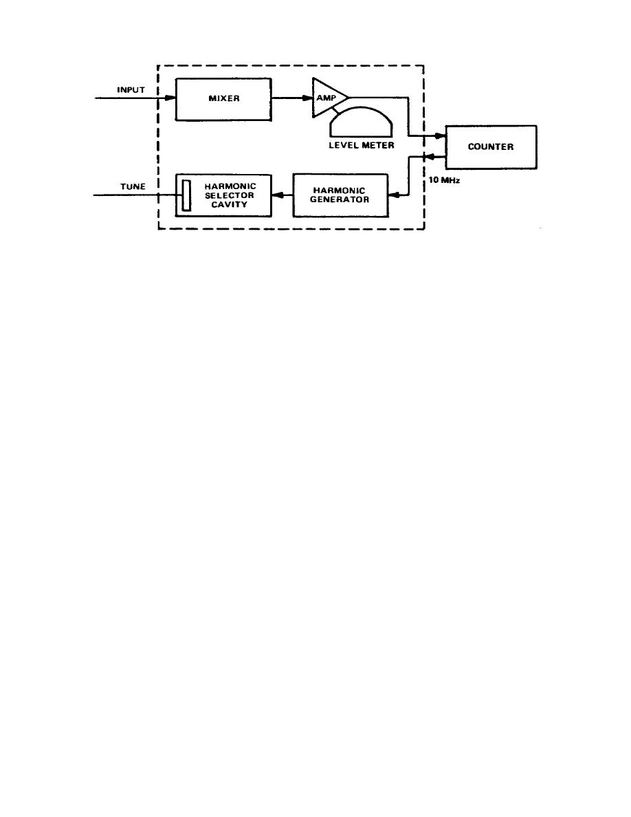 Figure 3 10 Electronic Counter Heterodyne Method Block Diagram