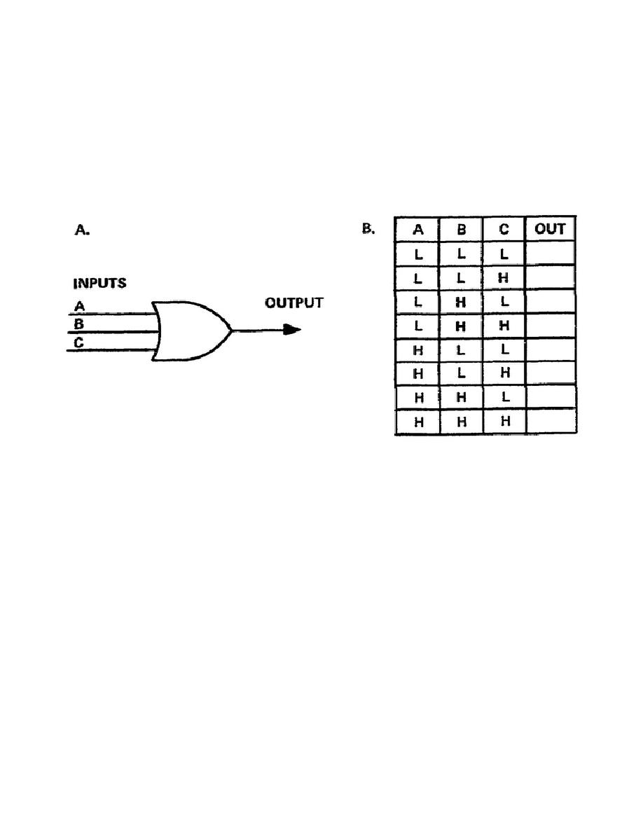 Figure 3-4. Positive OR gate and truth table4 Input Or Gate Truth Table