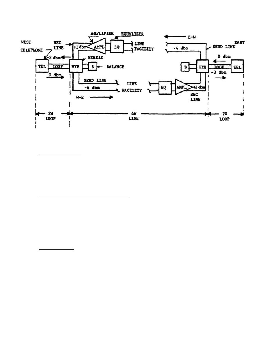 2W-4W Telephone Communication System, Block Diagram.